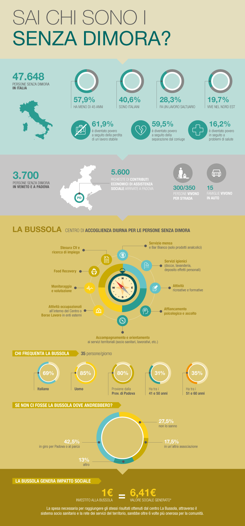 infografica_senzadimora_nonote